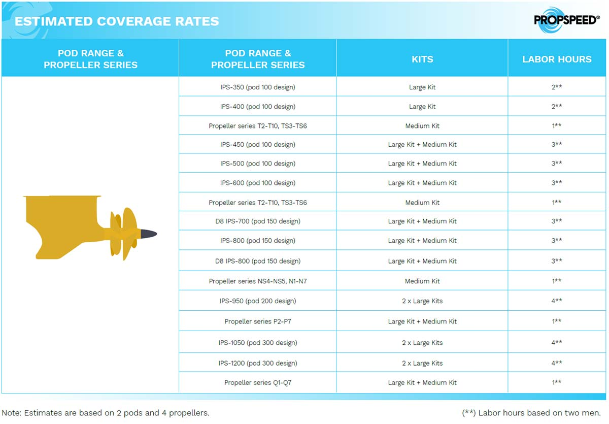 Propspeed estimated coverage rates table